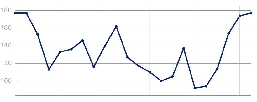 ものかも昭和村ハーフマラソン、ハーフマラソンの高低差を表した表です。