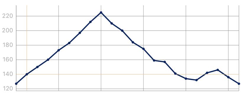 あざいお市マラソンのコース高低差(ハーフマラソン)の表です。