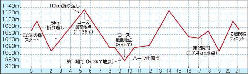 長野県木曽郡木祖村で開催される、やぶはら高原はくさいマラソン大会のコースの高低差の様子をグラフにしました。