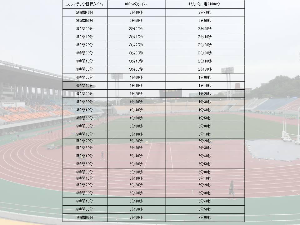 ヤッソ800を行うときのフルマラソンの目標タイム別の設定タイム表です。800mのタイムとリカバリーの400mのタイムを票にしてあります。
